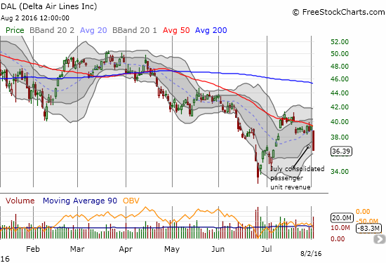 Delta Airlines hits resistance at its 50DMA and fails...