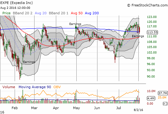 Like CMG, perhaps EXPE's earnings really should be sold, not bought. Support at the 200DMA is not likely to hold, and I am guessing the 50DMA will only slow down a coming resumption of selling pressure.