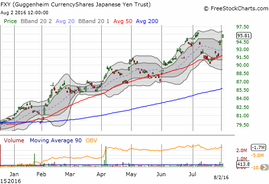 The CurrencyShares Japanese Yen ETF (FXY) has resumed its surge after 50DMA support ended up holding for the fourth time this year. The resulting uptrend is worth a 19% year-to-date gain!