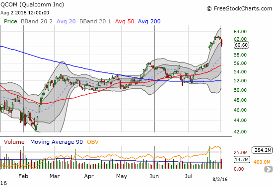 Qualcomm (QCOM) succumbs to two days of heavy selling pressure. The pullback left behind an evening star topping pattern...