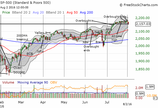 The S&P 500 (SPY) breaks down. Note how buyers forced an obligatory close right at the bottom of the recent trading range.