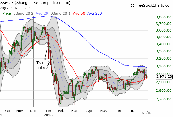 The Shanghai Composite (SSEC) has drifted along for most of the year. Check this one off the list of trader worries...