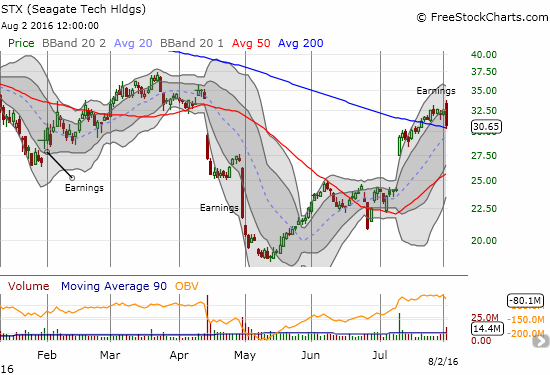 """Seagate Tech Holdings (STX) is barely holding support after an ominous """"gap and crap"""" response to earnings."""