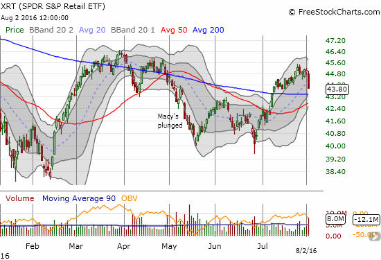 The recovery rally in SPDR S&P Retail ETF (XRT)  hits a brick wall of heavy selling.