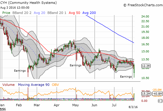Community Health Systems, Inc. (CYH) disappoints for the third time this year and for the third time, buyers rush in to bottom-fish. Note that CYH has susbtaintial short interest at 26% of float, so perhaps this violent action is the result of shorts taking profits and subsequent buyers mistaking the move as a bullish sign.