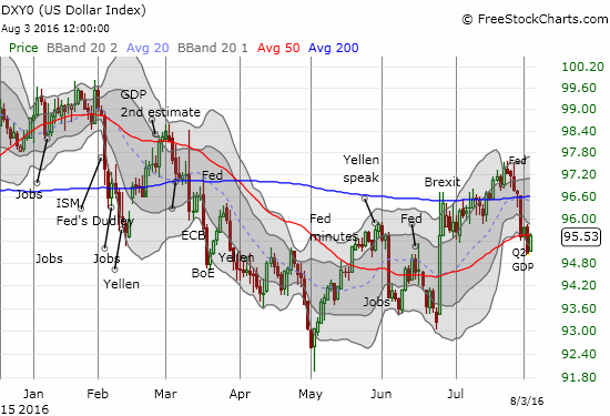 The U.S. dollar index finds enough buying interest to close at 50DMA resistance.
