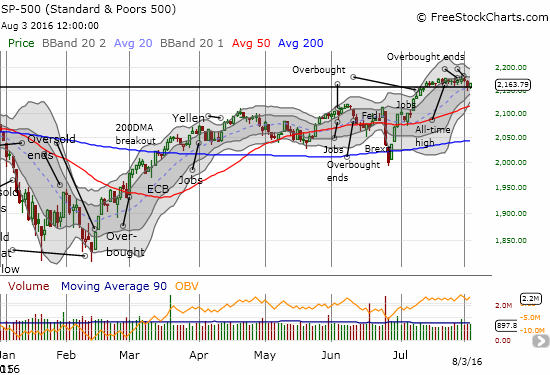 The S&P 500 (SPY) is not quite ready to confirm a near bearish tone in trading.