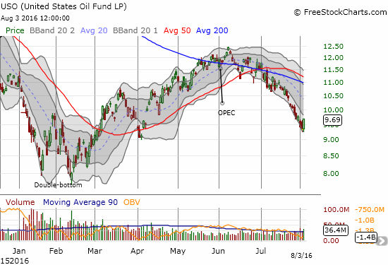 United States Oil (USO) prints an impressive relief bounce.