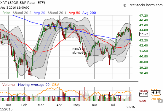 Buyers rushed into the big gap down on SPDR S&P Retail ETF (XRT) . Could this reversal from 200DMA support mark a quick end to the selling in retailers?