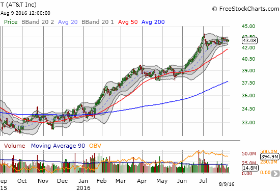 Stock in AT&T (T) has had an outstanding year-to-date and now trades at a level last seen in late 2001.