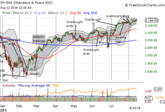 The S&P 500 (SPY) made a sharp and rapid recovery from a 2-day post-Brexit loss and went on to set new all-time highs.