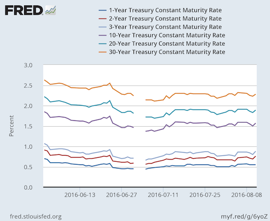 Shorter-term rates have nearly recovered all their post-Brexit losses. Longer-term rates, which drive mortgage rates, have yet to fully recover.