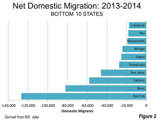 Bottom Net Migration Losers