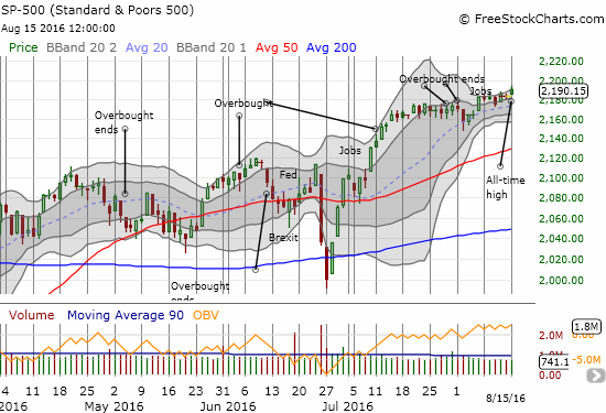 A steady melt-up is developing on the S&P 500 (SPY).