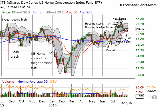 The iShares US Home Construction (ITB) languishes just below 2015's high (which was an 8-year high) even as the major indices keep logging all-time highs.