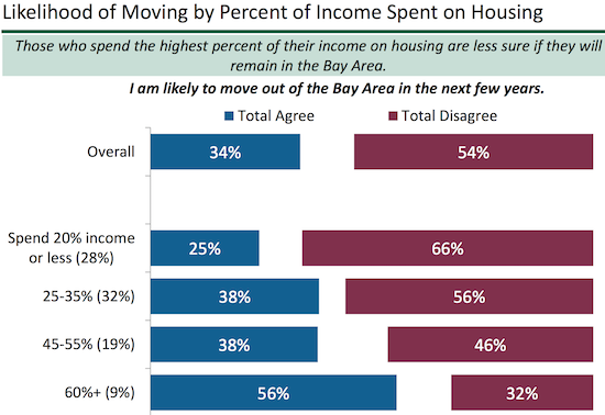 The more housing consumes a person's income, the more likely that person is considering leaving the Bay Area.