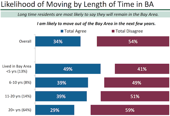 The less time someone has lived in the Bay Area, the more likely they are to consider leaving.