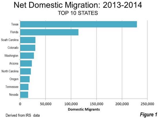 Top Net Migration Winners