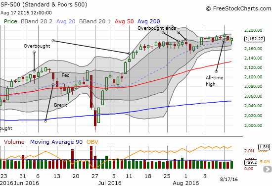 The S&P 500 (SPY) comes roaring back from a dip below the trend-defining 20DMA
