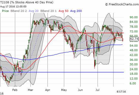 T2108 retests the previous low as it makes another bearish push away from the overbought threshold (at 70%).