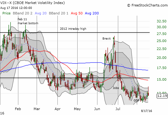 The volatility index, the VIX, appeared to confirm the significance of the pullback by jumping all the way to the high of the month. The subsequent pullback was strong enough to close it firmly negative on the day.