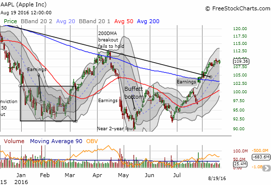 AAPL's breakout continues although the primary uptrend wilts a bit under Bollinger Band (BB) support.