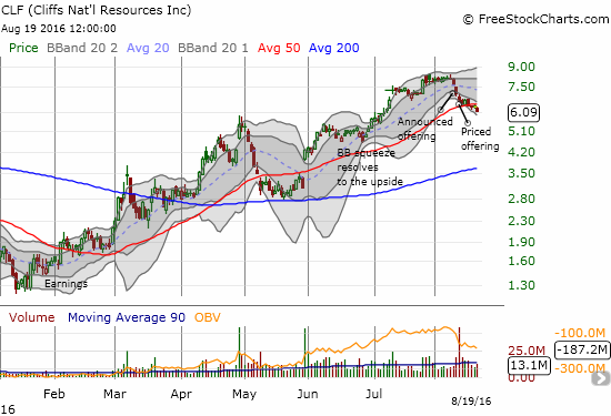 Cliff Natural Resources (CLF) breaks down from 50DMA support.