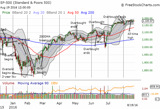 Another day, another bounce for the S&P 500 (SPY). The 20DMA continues to hold firm as recent support.