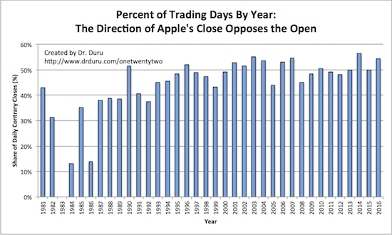 The direction of Apple's close opposes the direction of its open around 40 to 50% of the time on an annual basis.