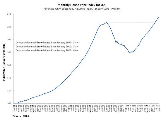 The FHFA price index has risen nearly in a straight line since the big trough in 2011. It took 4 years to recover the post-bust loss.