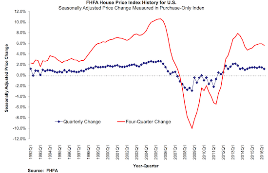 Quarterly price changes have flattened out over the past 2 years.