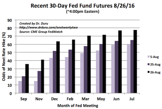 Market expectations for the next rate hike have risen in August: A December rate hike looks almost like a lock now.