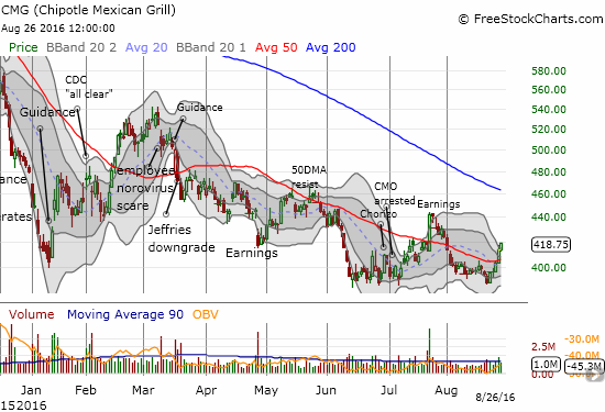 Chipotle Mexican Grill (CMG) managed to print a strong week with a 7.7% gain. Recent history says this move is unsustainable. I am positioned with my typical small number shares versus put options.