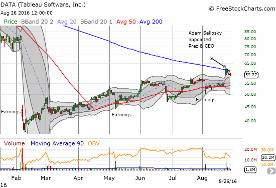 With a single hire, Tableau Software (DATA) surged further into February's large gap down. Yet, 200DMA resistance holds. This is a make-or-break situation: new high = confirmation of breakout, new post-hire low = likely confirmation of 200DMA resistance.