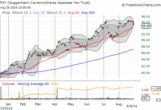 The CurrencyShares Japanese Yen ETF (FXY) lost 1.2% and looks ready for another 50DMA breakdown. Is this finally a top?