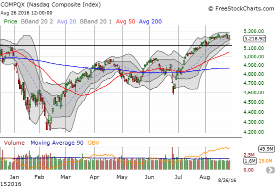The NASDAQ (QQQ) managed to fight through its wild swings to hold onto the uptrending 20-day moving average (DMA)