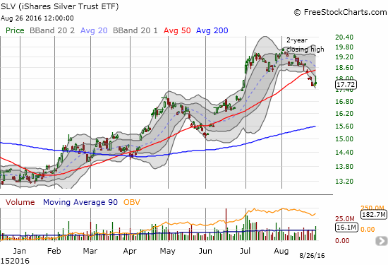 The iShares Silver Trust (SLV) seems to have confirmed its double-top, 50DMA breakdown with Friday's failed rally.