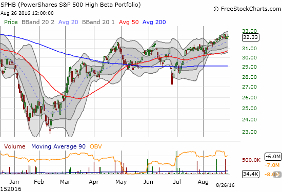 PowerShares S&P 500 High Beta ETF (SPHB) is clinging to an uptrend through its upper Bollinger Bands while printing 52-week highs.