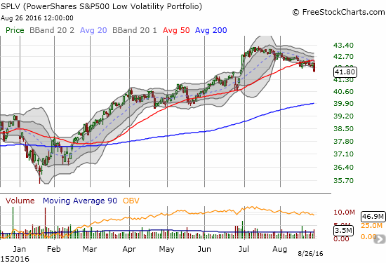 Like T2108, the PowerShares S&P 500 Low Volatility ETF (SPLV) has declined steadily for about 6 weeks.