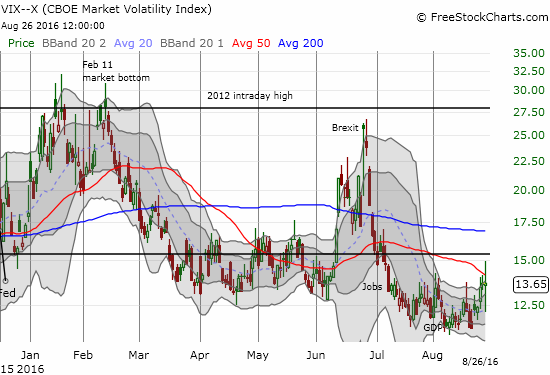 The volatility index erupts with activity.