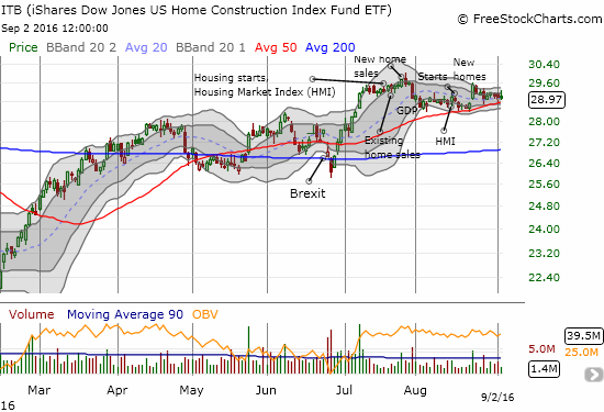 The iShares US Home Construction (ITB) looks capped by July's rally.