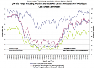 The components of the Housing Market Index (HMI) for current and new sales more than compensate for the decline in future traffic.