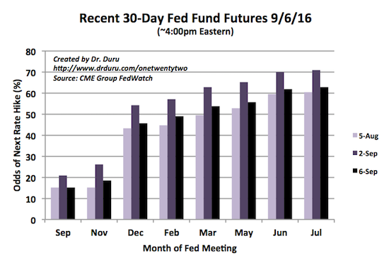 Futures market push out the next rate hike to February, 2017.