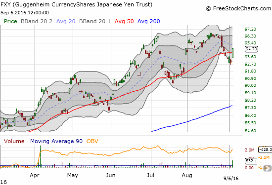 The CurrencyShares Japanese Yen ETF (FXY) makes a fresh bid to retain its uptrend as it closes above its 50DMA again.
