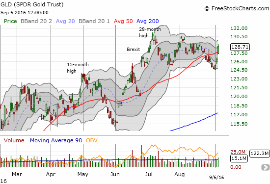 The SPDR Gold Shares (GLD) challenges its topping pattern with a surge above its 50DMA