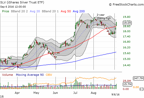 The iShares Silver Trust (SLV) makes a bid for a new 2-month high as it punches above its 50DMA