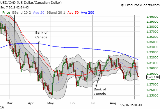USD/CAD trades back to the bottom of an extended trading range.