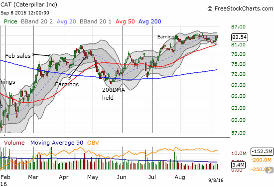 Caterpillar (CAT) bounced away from its 50DMA support but has failed to resume post-earnings momentum from July.