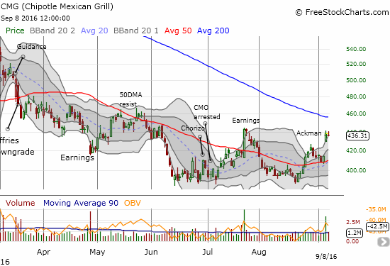 Chipotle Mexican Grill (CMG) faces a major test at the post-earnings high from July.