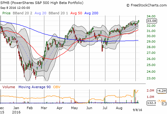 PowerShares S&P 500 High Beta ETF (SPHB): the high-beta components of the S&P 500 have broken out since early August despite the lack of progress on the S&P 500 during this time.